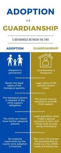 Adoption vs. Guardianship Comparison Chart Talkov Law