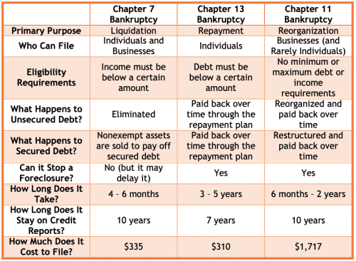 Bankruptcy Comparison Chart Chapter 7 Chapter 13 Chapter 11