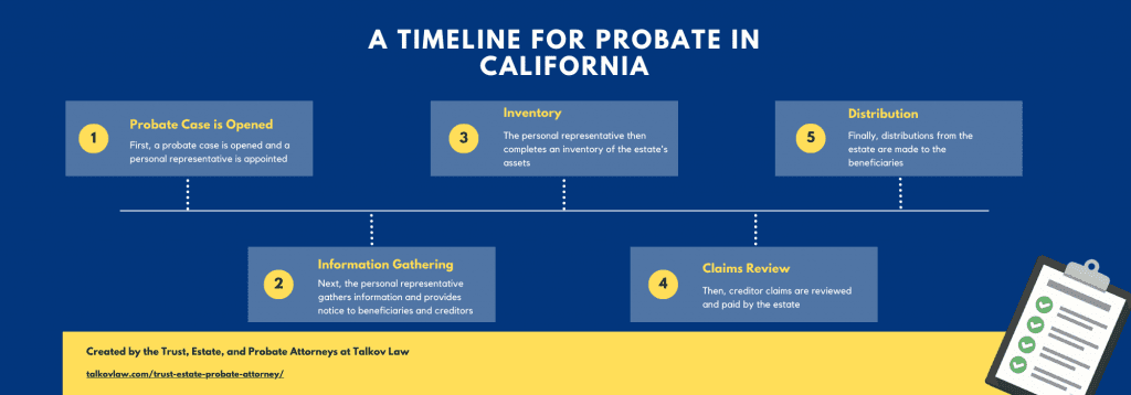 Probate Timeline Infographic by Talkov Law
